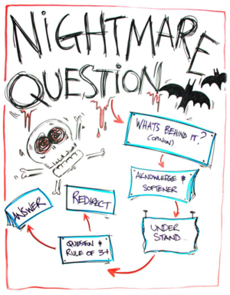 Nightmare questions img