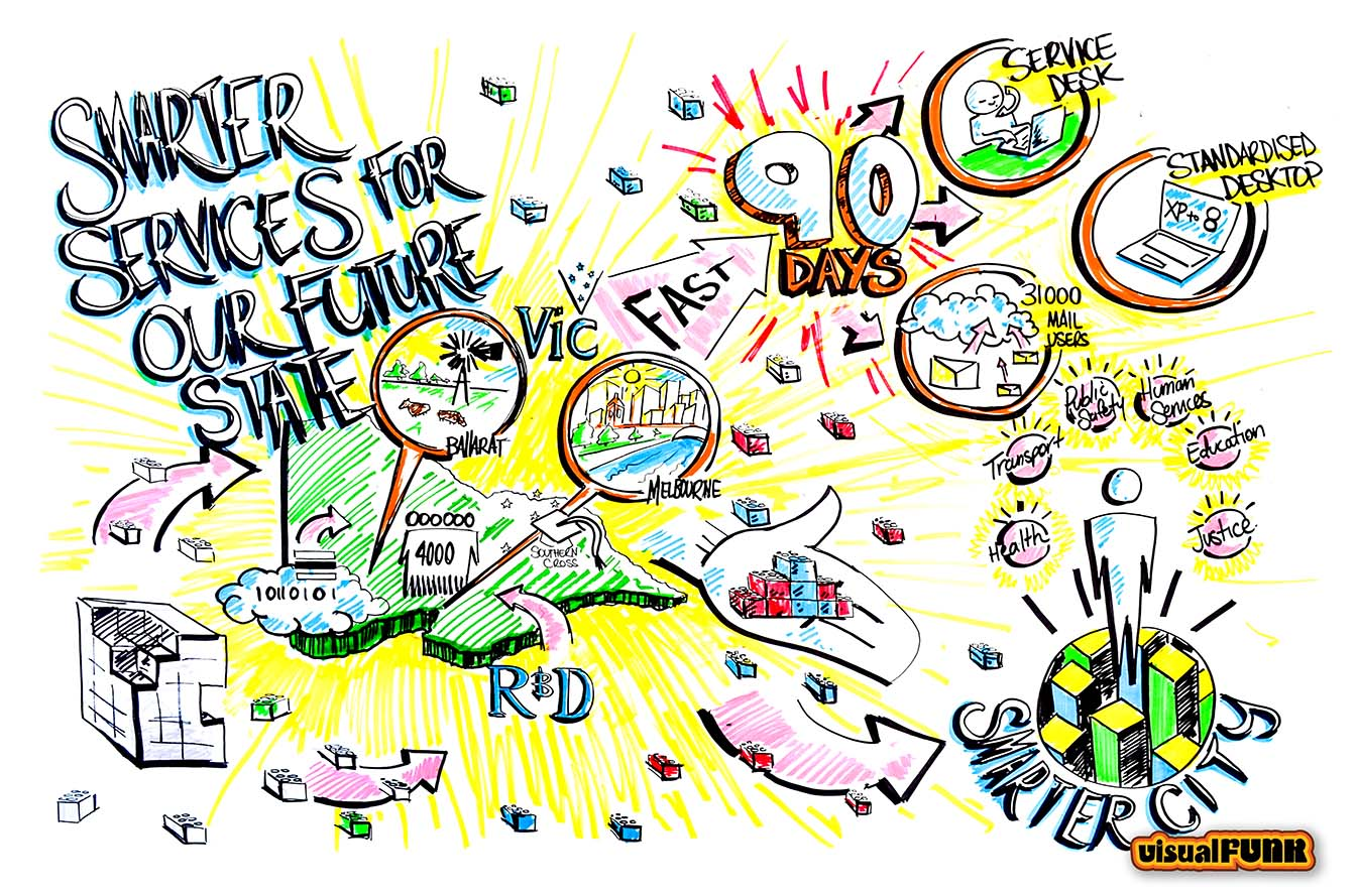 smarter services graphic facilitation