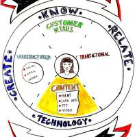 create know relate VF art