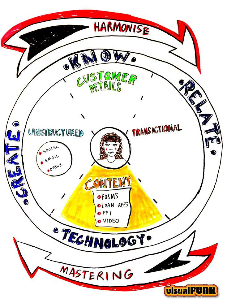 graphic facilitation create know relate VF art