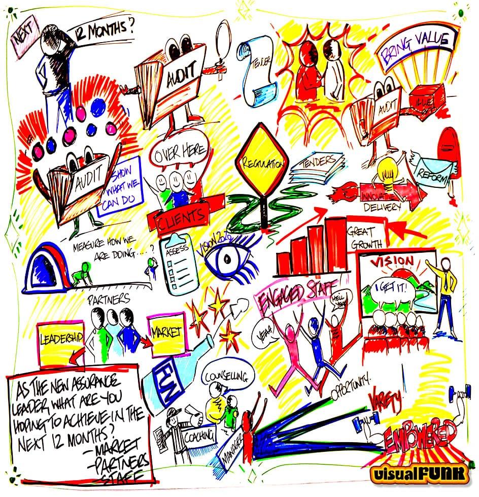 bring value vision graphic facilitation