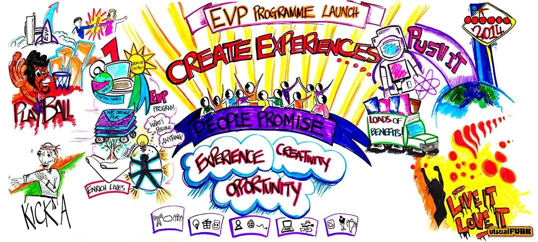 create experiences graphic facilitation