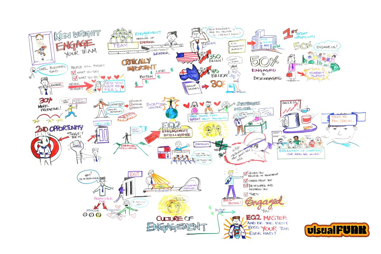 culture of engagement graphic facilitation