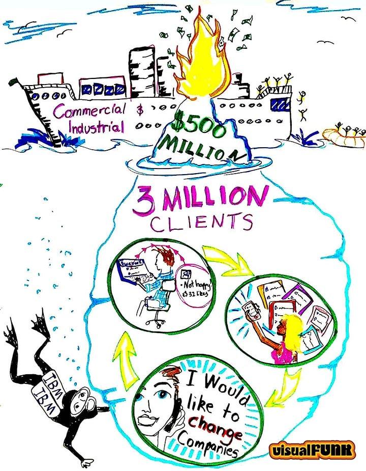 three million clients graphic facilitation