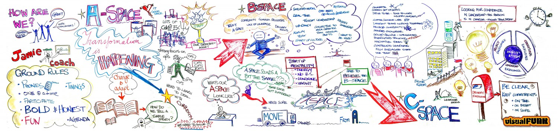 transformation happening graphic facilitation