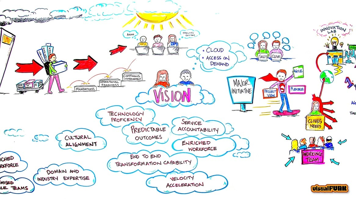 vision innovation lab graphic facilitation