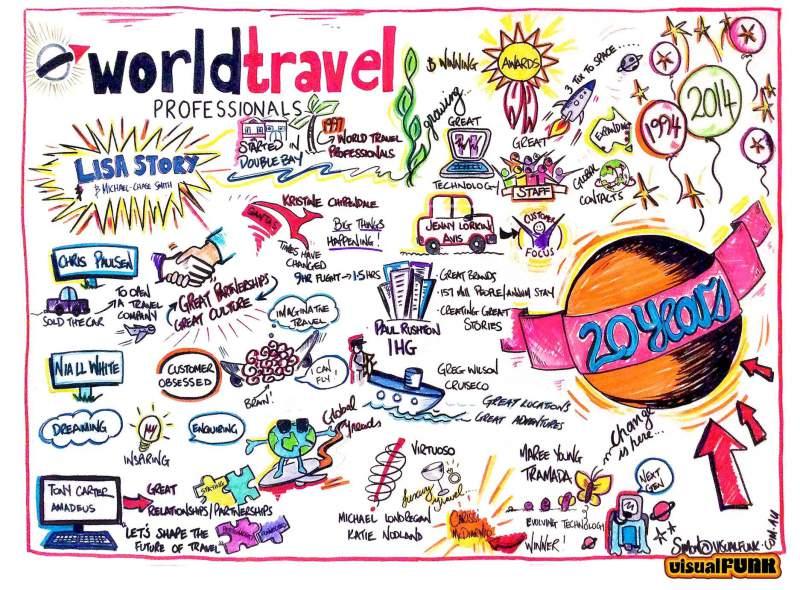 world travel graphic facilitation work