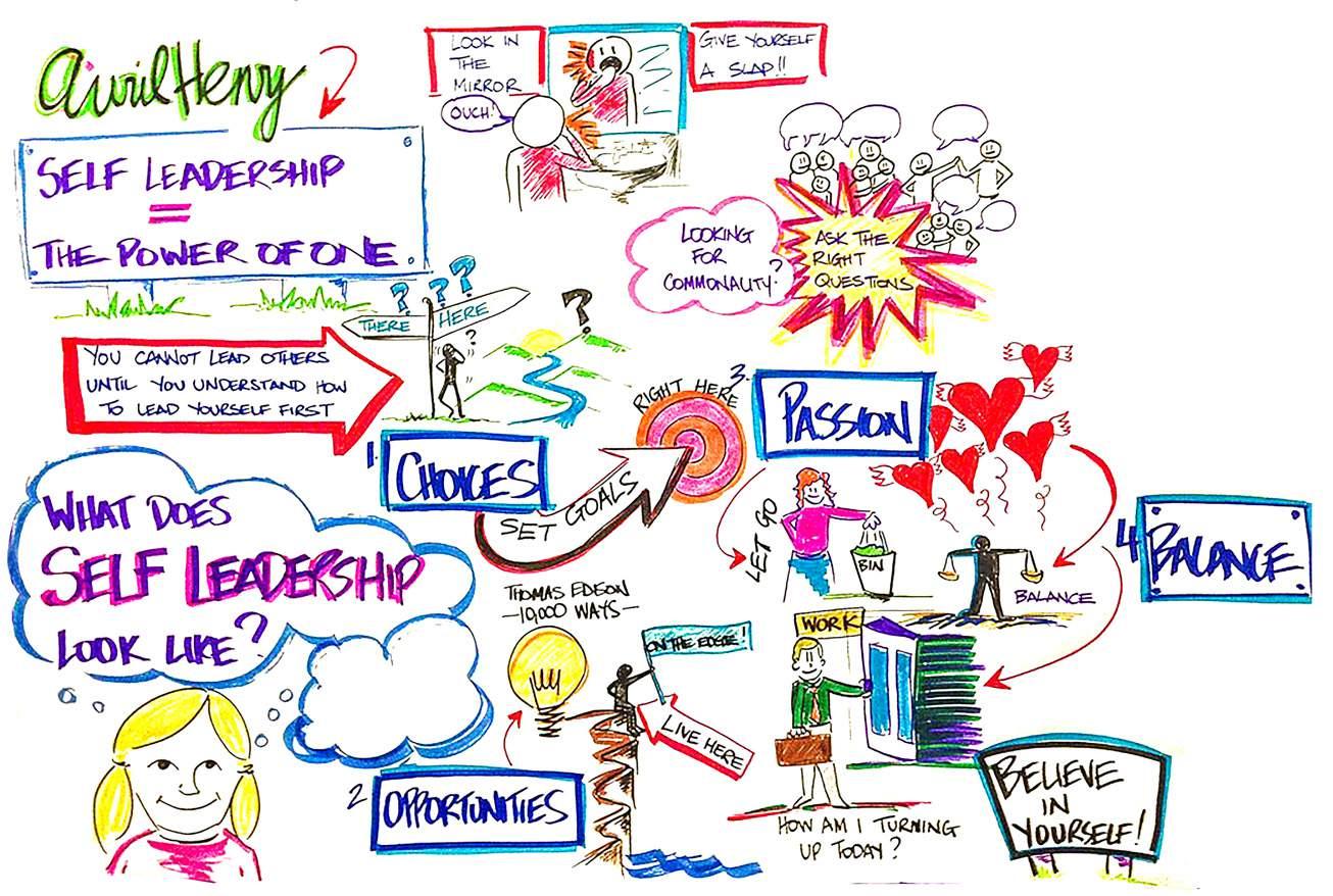 Graphic Facilitation Self leadership VF Art